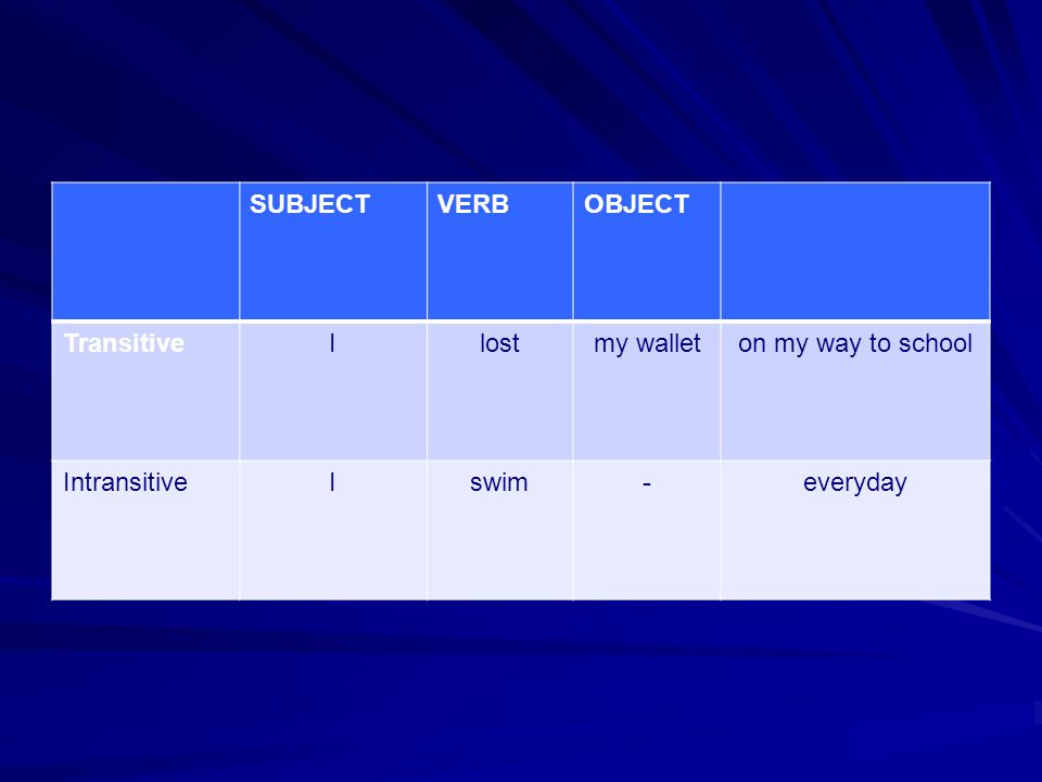 SUBJECT VERB OBJECT Transitive I lost my wallet on my way to school Intransitive swim - everyday