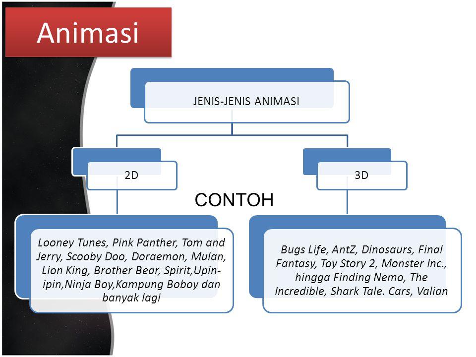 Animasi CONTOH JENIS-JENIS ANIMASI 2D