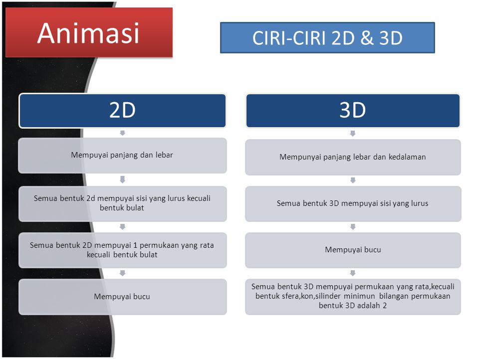 Animasi CIRI-CIRI 2D & 3D 2D Mempuyai panjang dan lebar