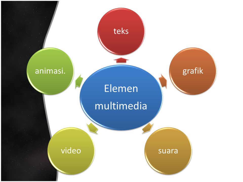 multimedia Elemen teks grafik suara video animasi.