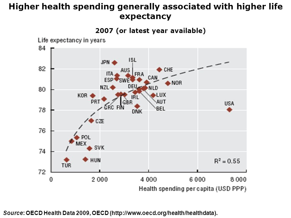Higher health spending generally associated with higher life expectancy