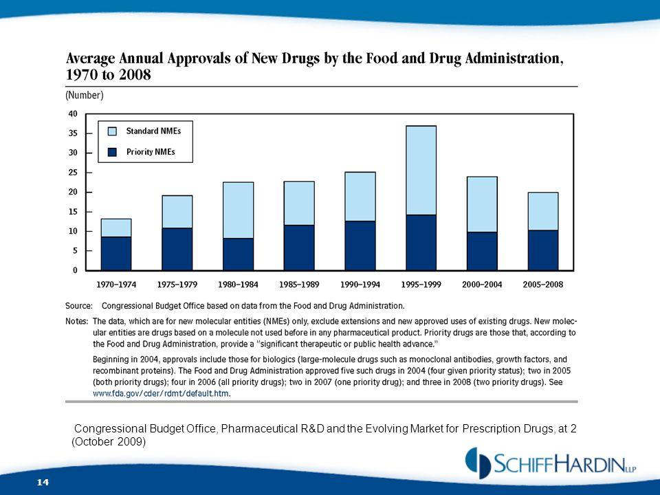 Congressional Budget Office, Pharmaceutical R&D and the Evolving Market for Prescription Drugs, at 2 (October 2009)