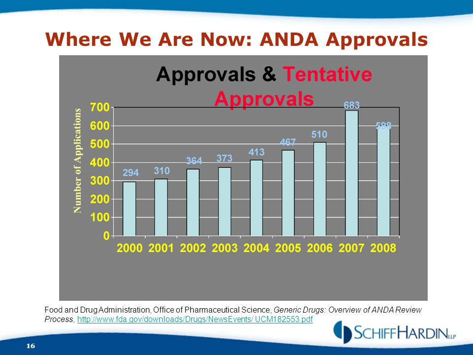 Where We Are Now: ANDA Approvals