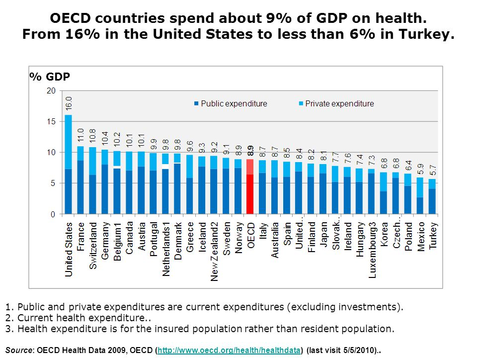 OECD countries spend about 9% of GDP on health.