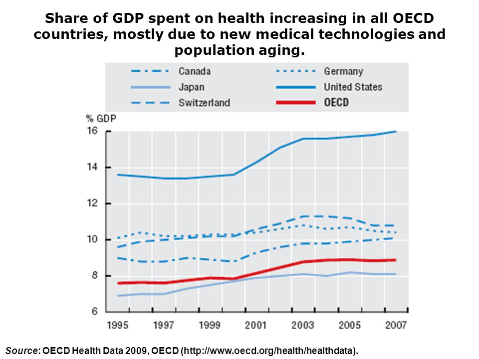 Share of GDP spent on health increasing in all OECD countries, mostly due to new medical technologies and population aging.