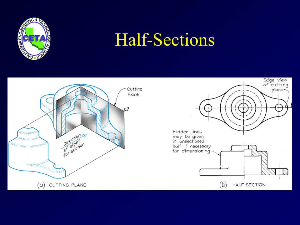 Half-Sections