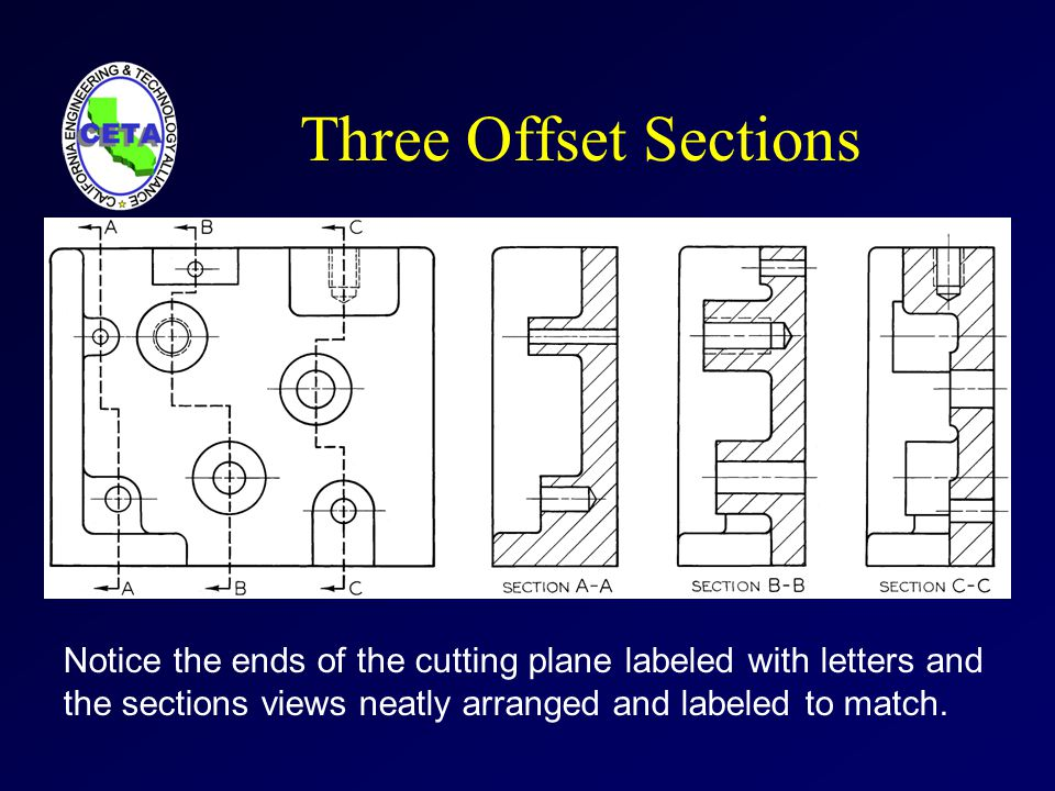 Three Offset Sections Notice the ends of the cutting plane labeled with letters and the sections views neatly arranged and labeled to match.