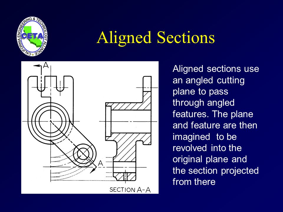 Aligned Sections