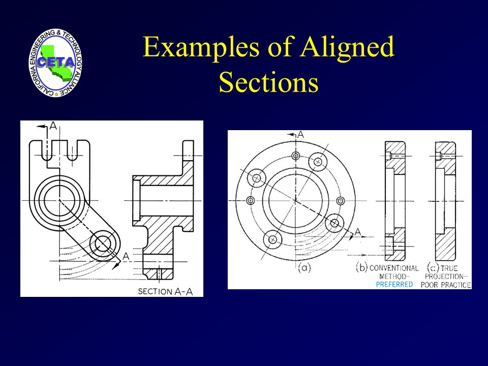 Examples of Aligned Sections
