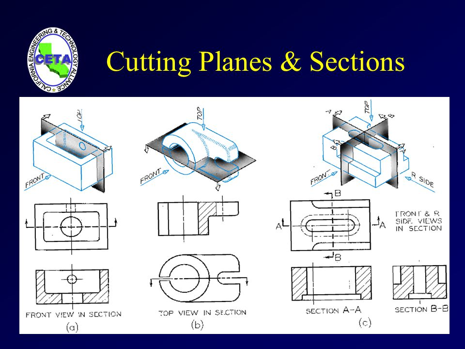 Cutting Planes & Sections