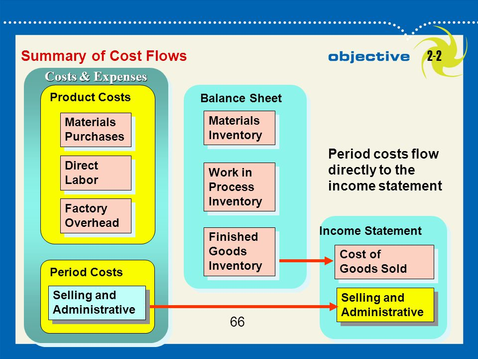 Summary of Cost Flows 2-2 Costs & Expenses