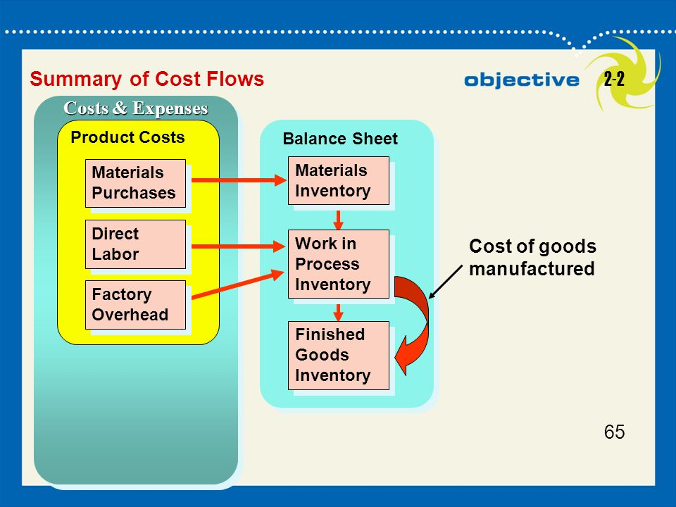 Summary of Cost Flows 2-2 Costs & Expenses Cost of goods manufactured