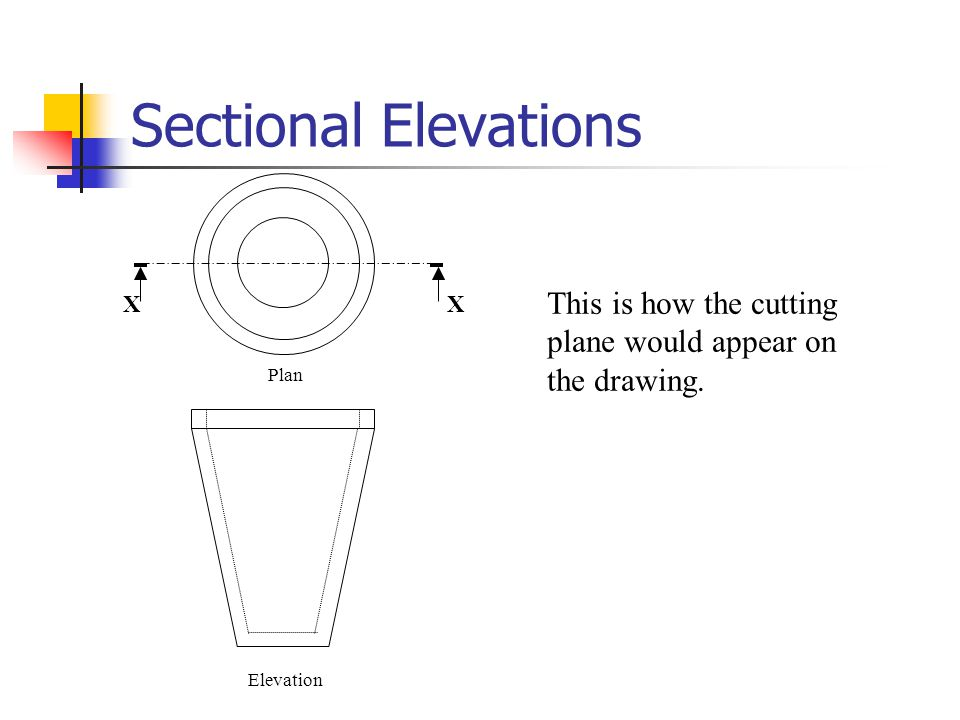 Sectional Elevations X This is how the cutting plane would appear on the drawing. Plan Elevation