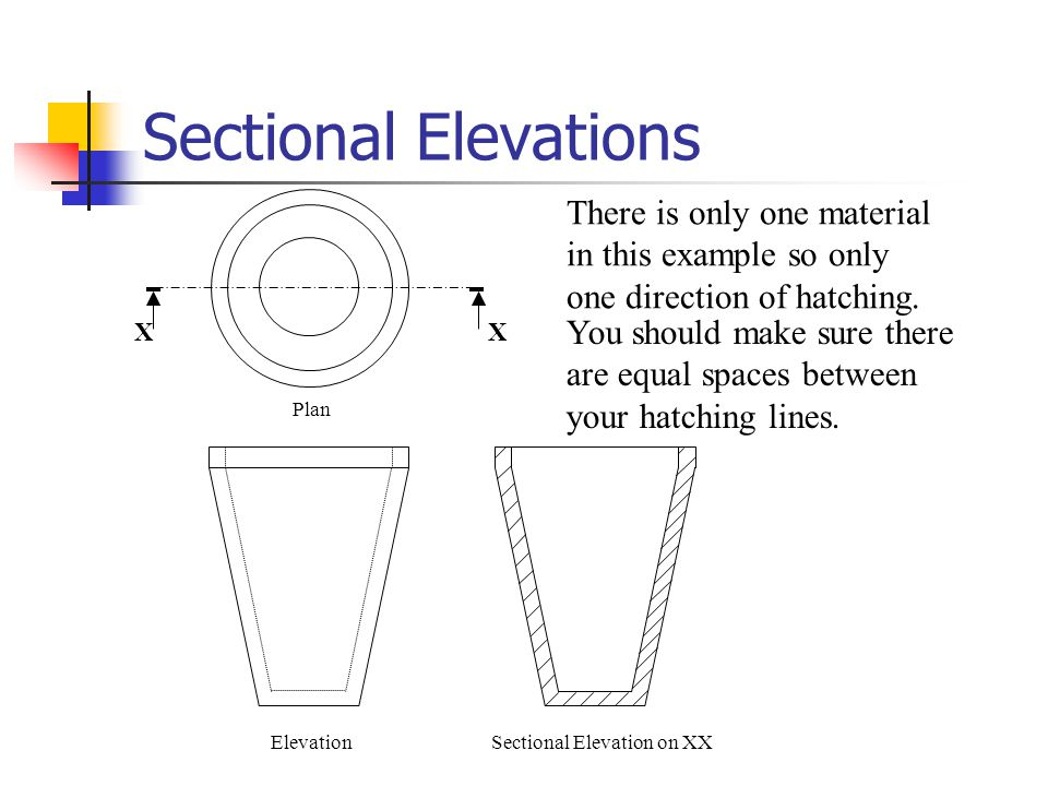 Sectional Elevations There is only one material in this example so only one direction of hatching. X.