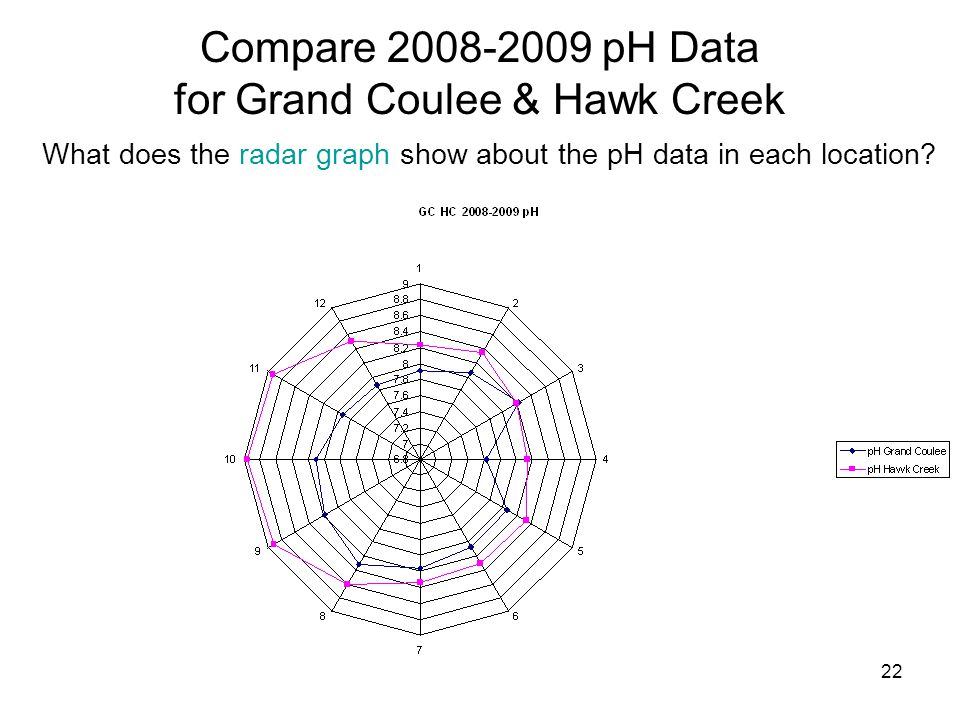 Compare 2008-2009 pH Data for Grand Coulee & Hawk Creek
