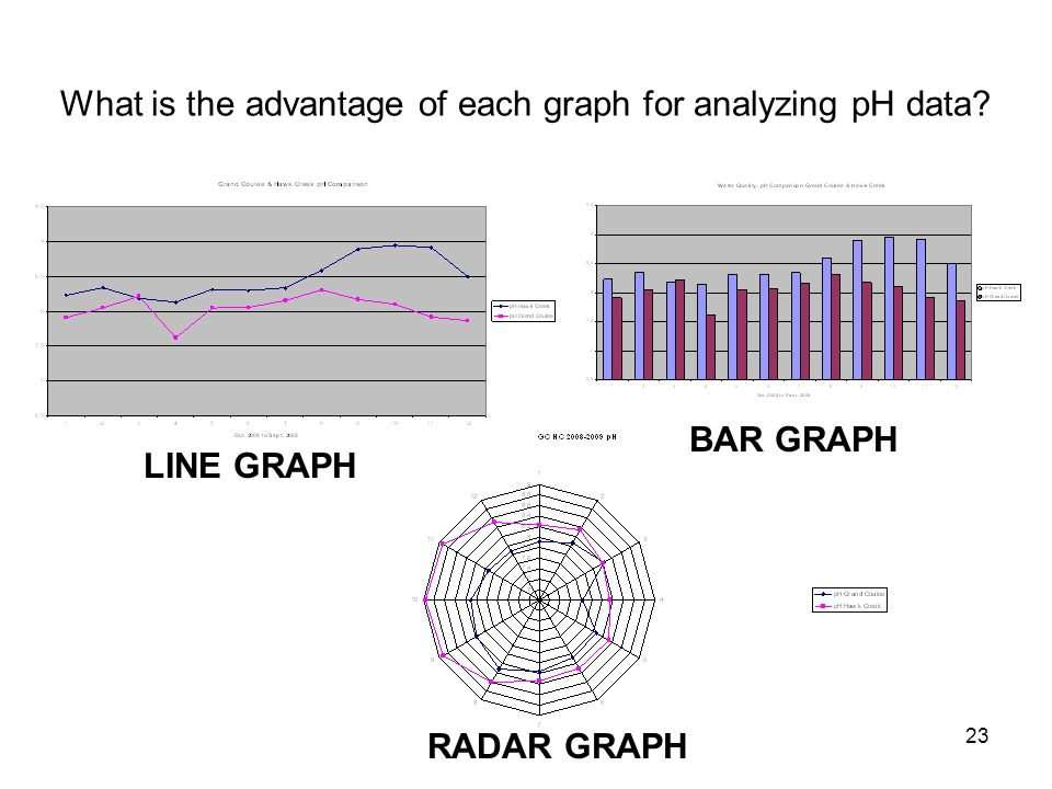 What is the advantage of each graph for analyzing pH data
