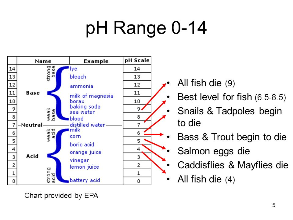 pH Range 0-14 All fish die (9) Best level for fish (6.5-8.5)
