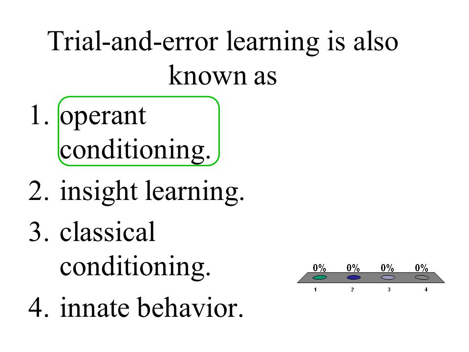 Trial-and-error learning is also known as
