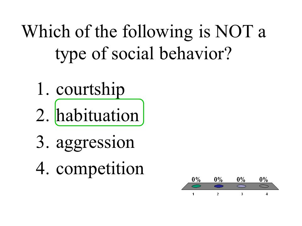 Which of the following is NOT a type of social behavior