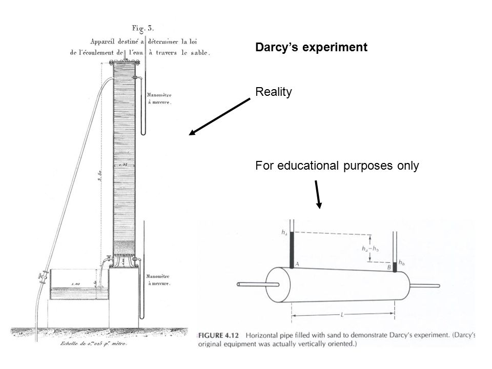 Darcy's experiment Reality For educational purposes only