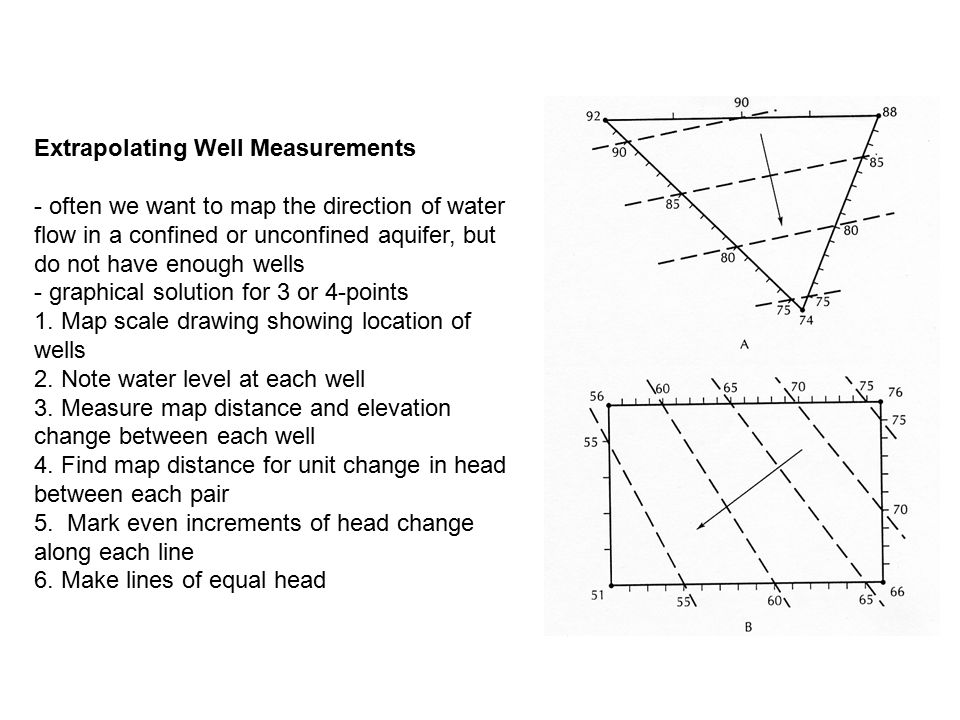 Extrapolating Well Measurements