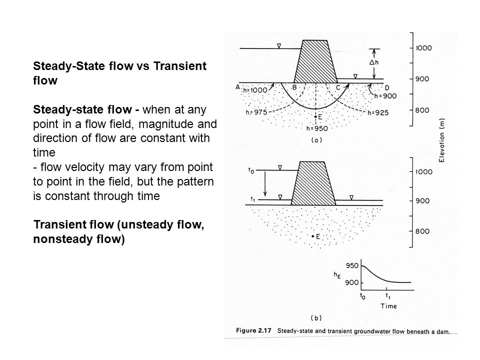 Steady-State flow vs Transient flow