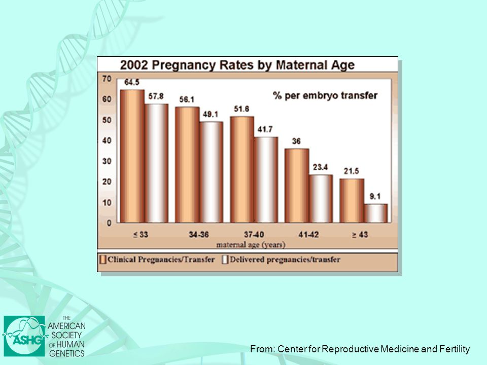 From: Center for Reproductive Medicine and Fertility
