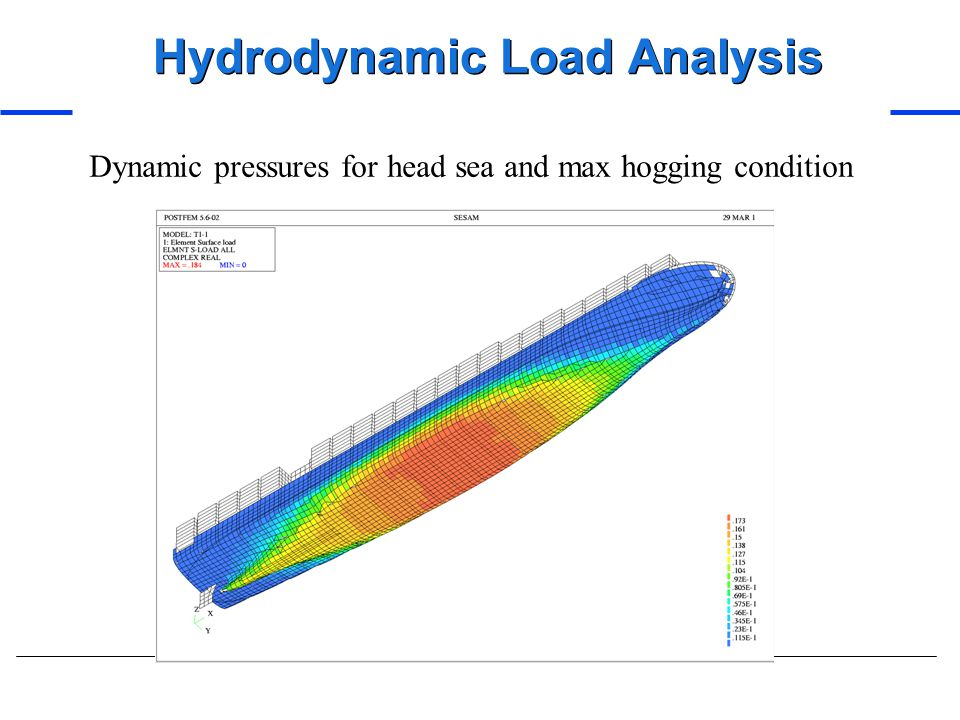 Hydrodynamic Load Analysis