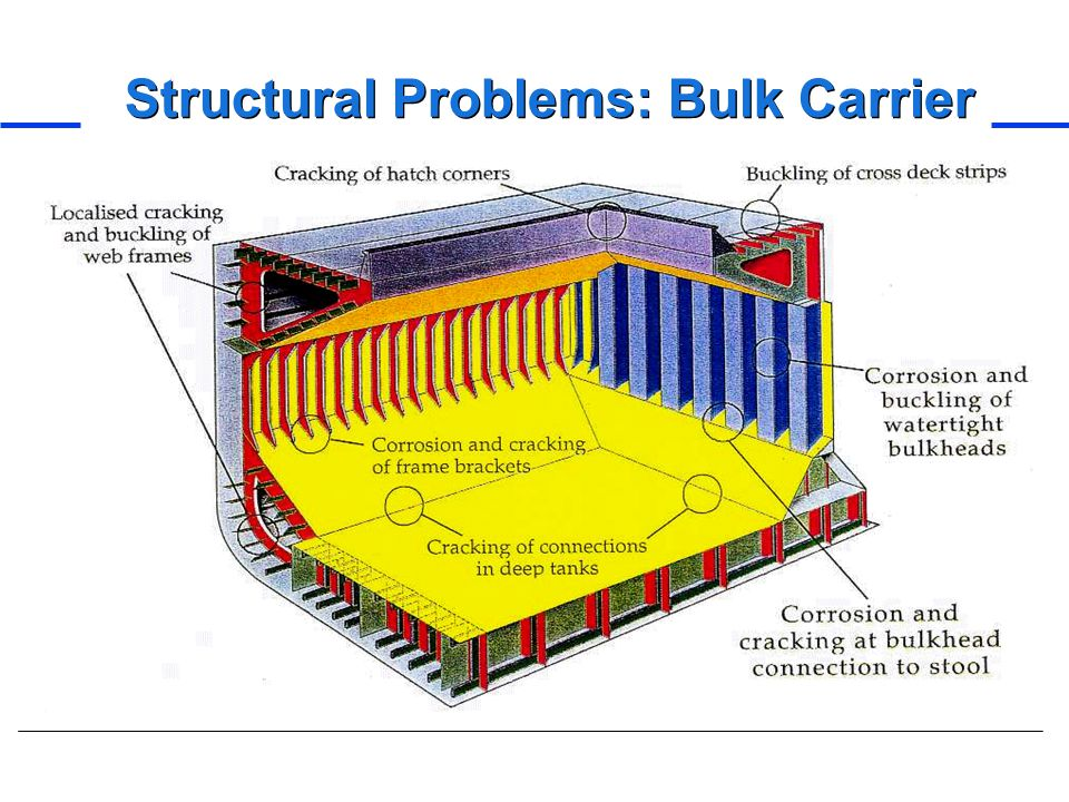 Structural Problems: Bulk Carrier