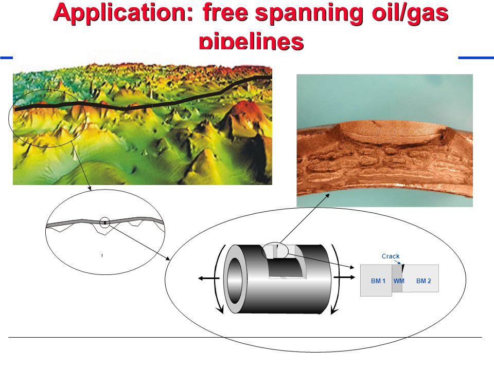 Application: free spanning oil/gas pipelines