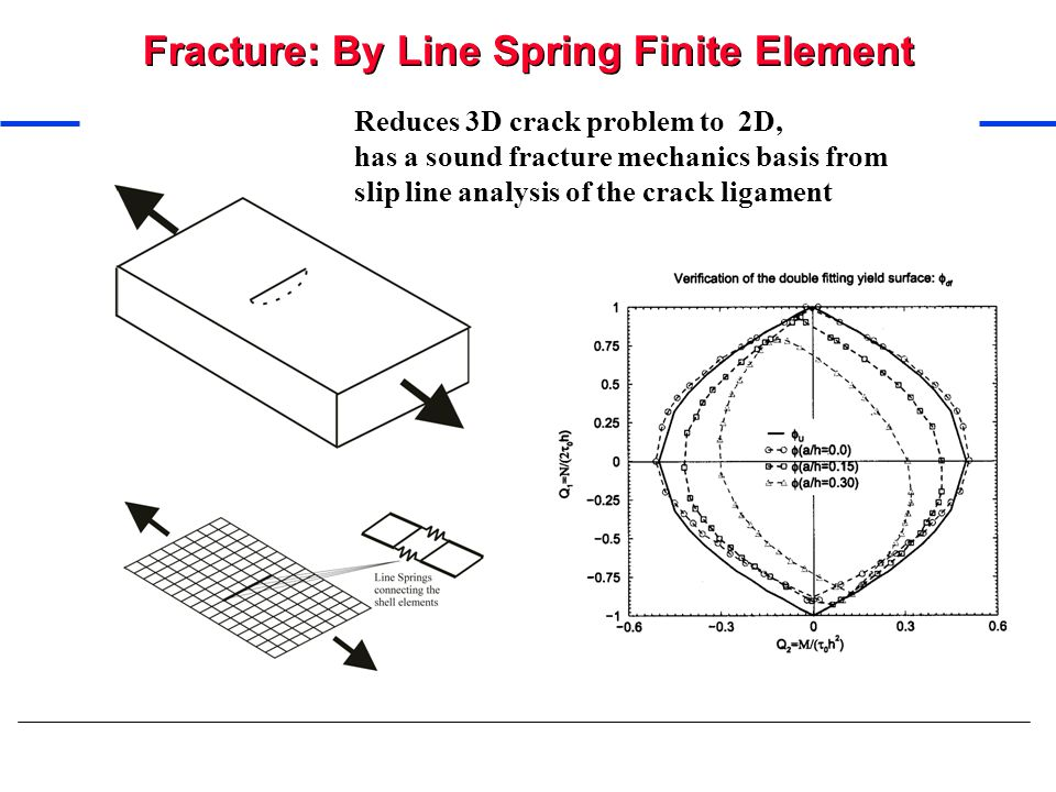 Fracture: By Line Spring Finite Element