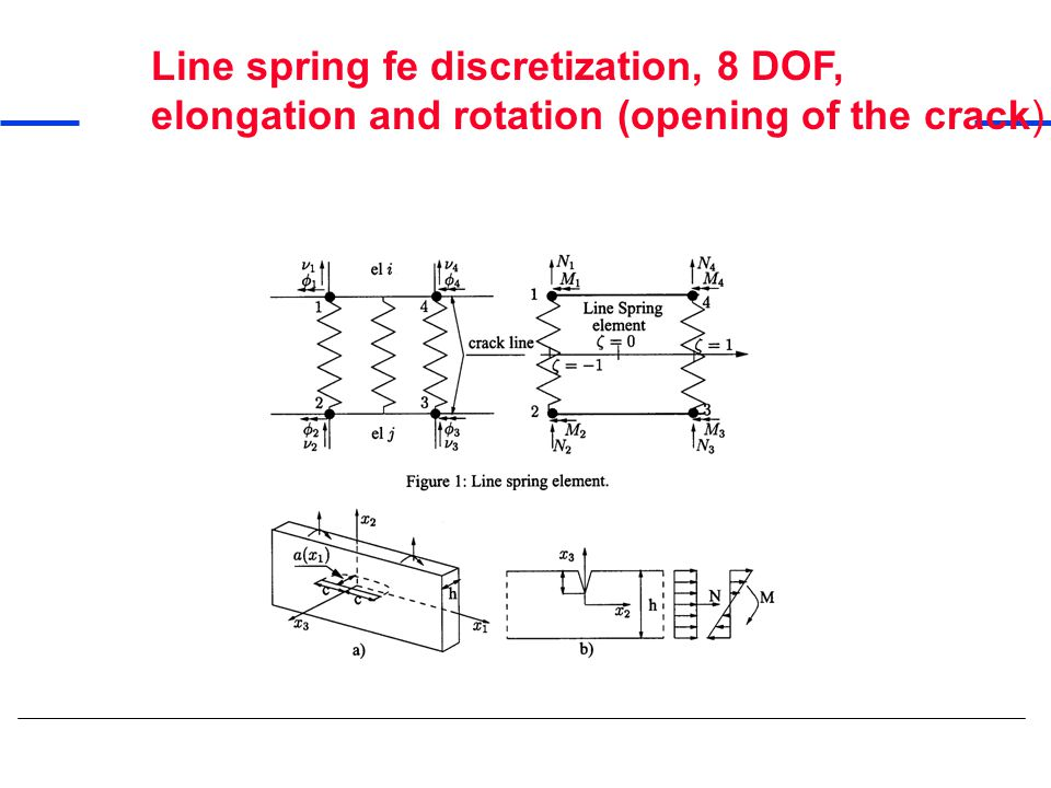 Line spring fe discretization, 8 DOF, elongation and rotation (opening of the crack)