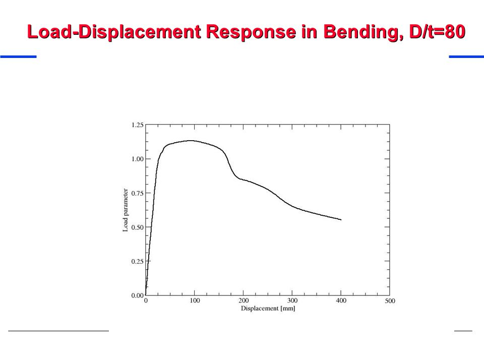 Load-Displacement Response in Bending, D/t=80