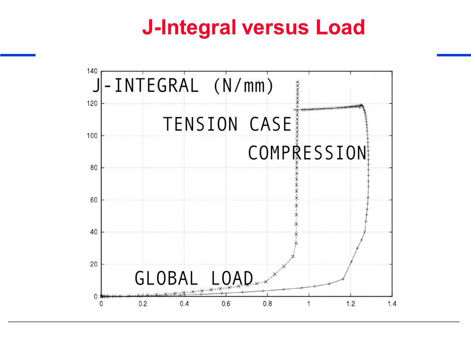 J-Integral versus Load