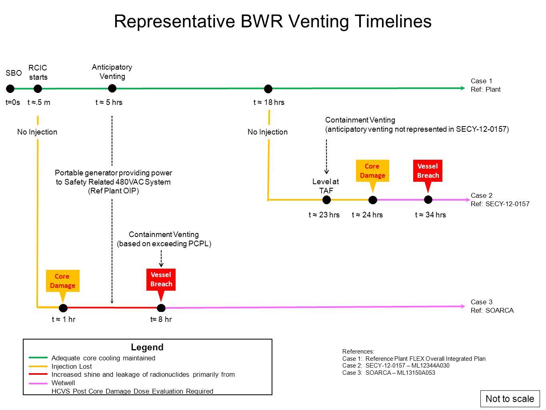 Representative BWR Venting Timelines
