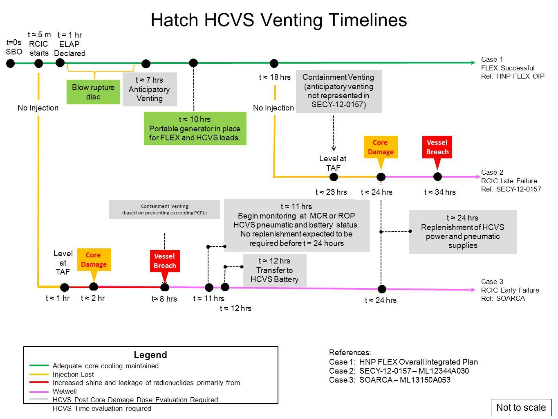 Hatch HCVS Venting Timelines