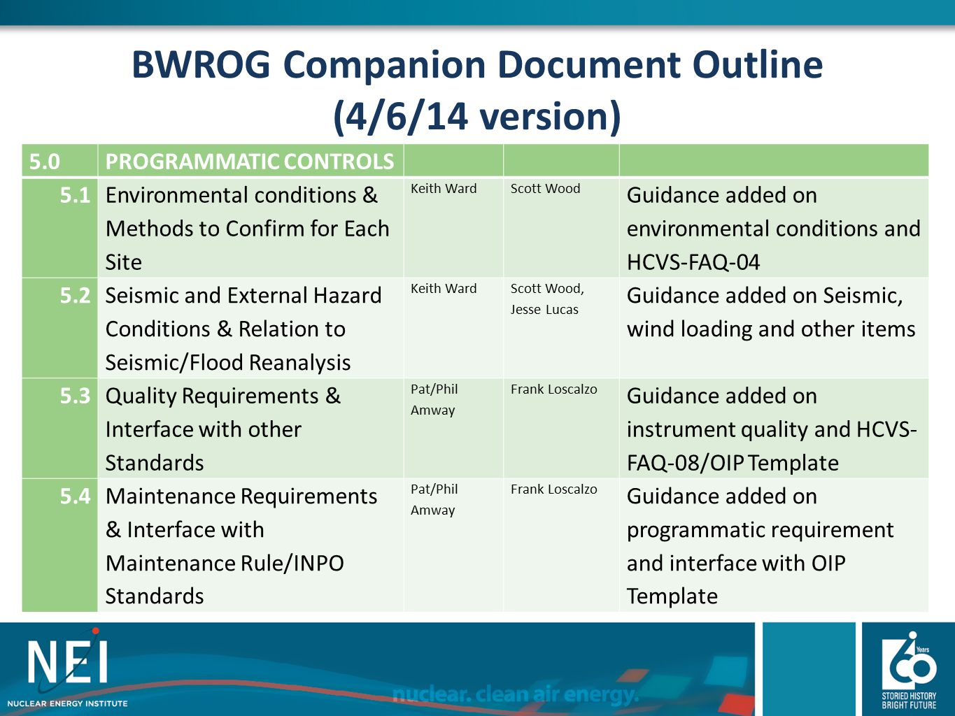 BWROG Companion Document Outline (4/6/14 version)