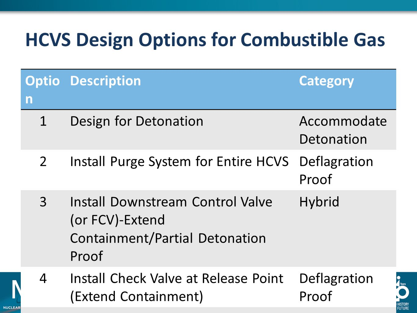 HCVS Design Options for Combustible Gas