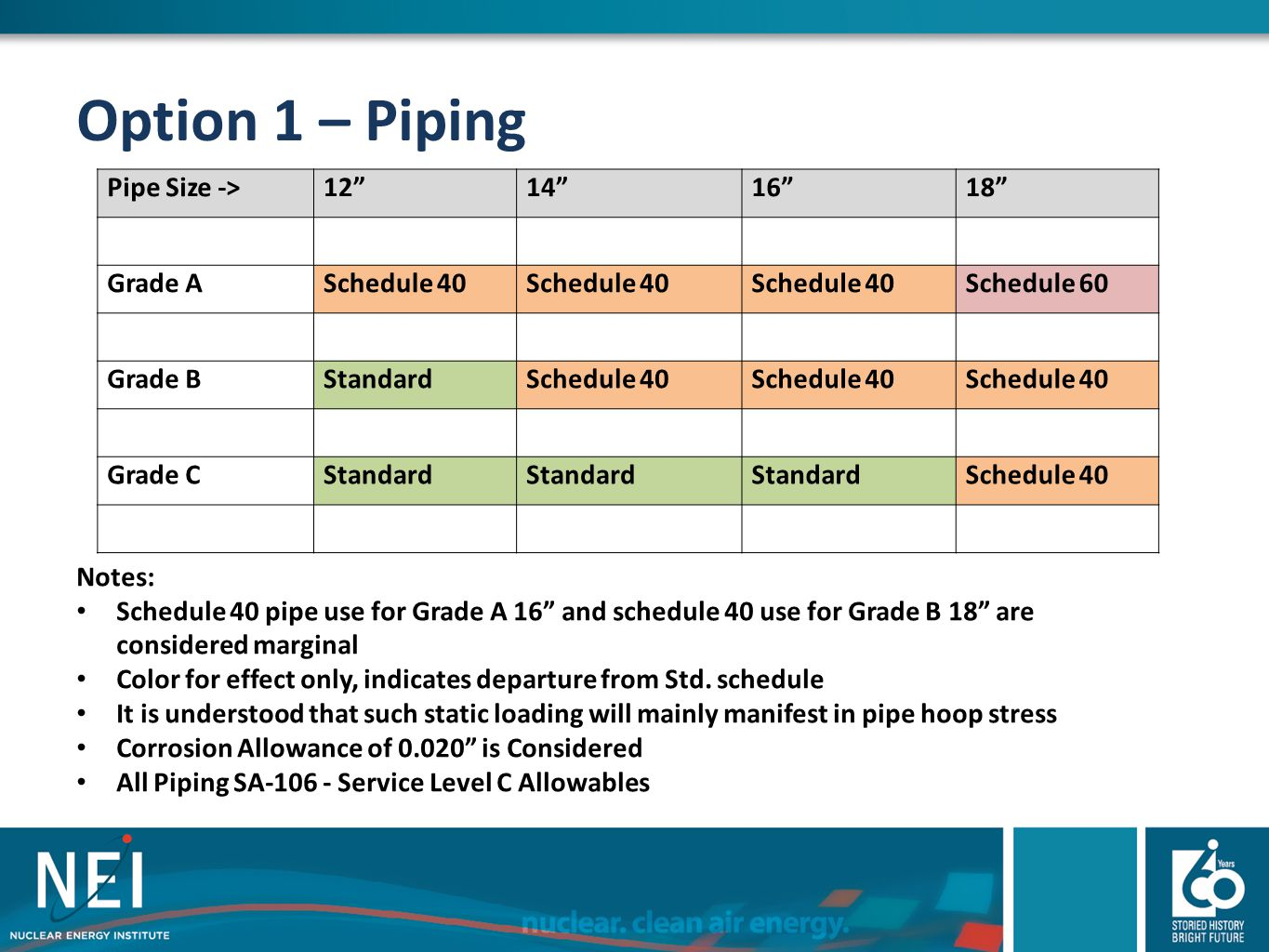Option 1 – Piping Pipe Size -> 12 14 16 18 Grade A Schedule 40