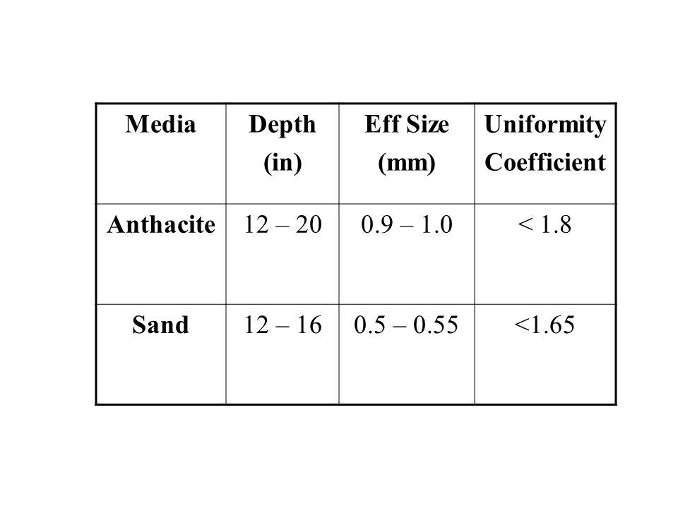 Media Depth. (in) Eff Size. (mm) Uniformity. Coefficient. Anthacite. 12 – 20. 0.9 – 1.0. < 1.8.