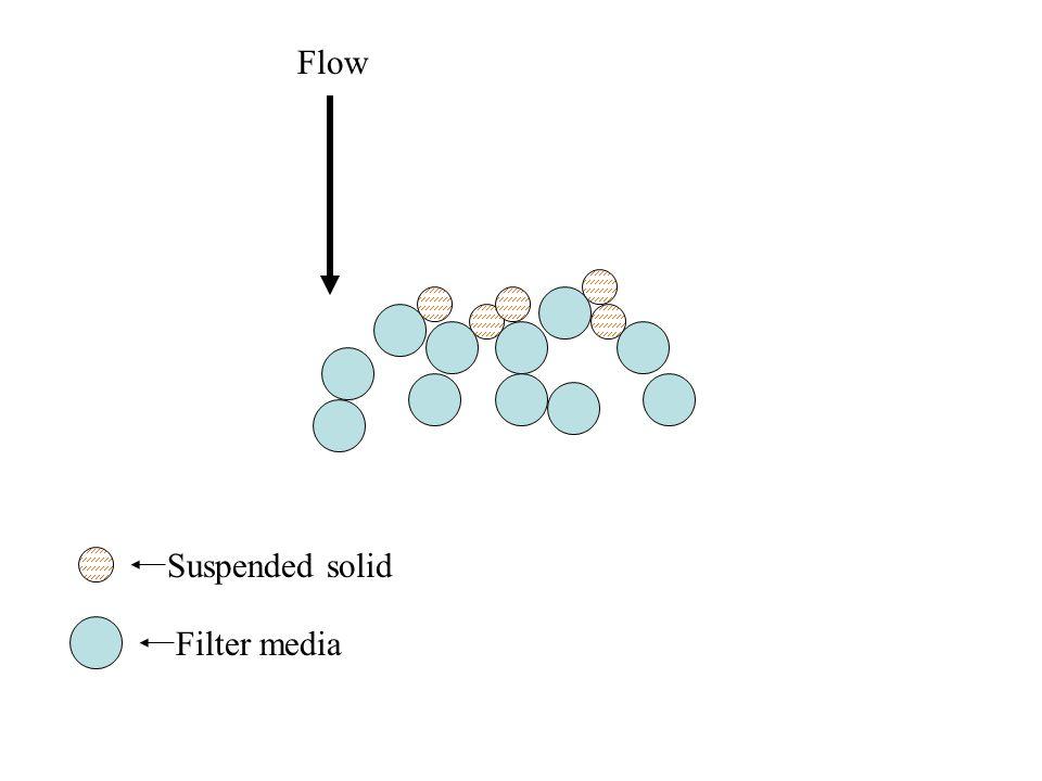 Flow Suspended solid Filter media