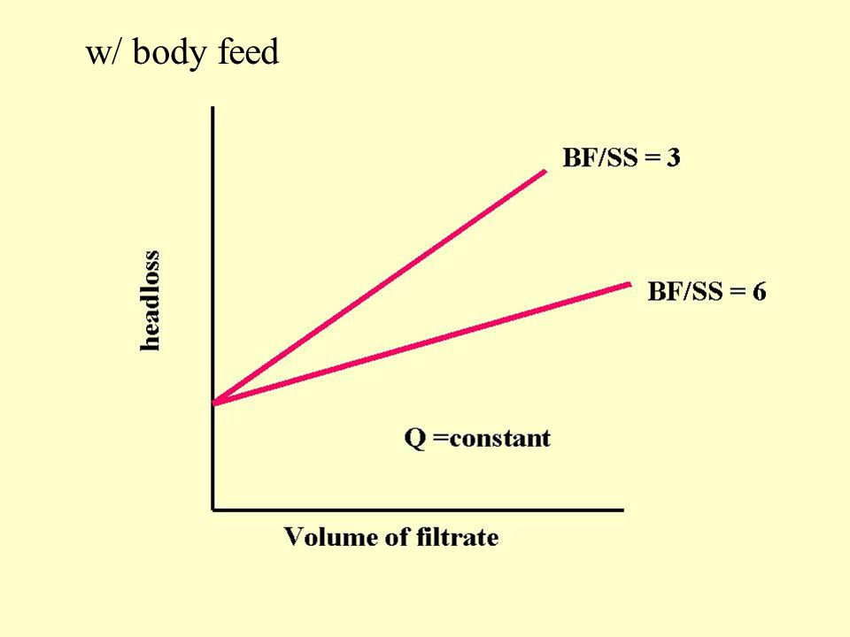 w/ body feed