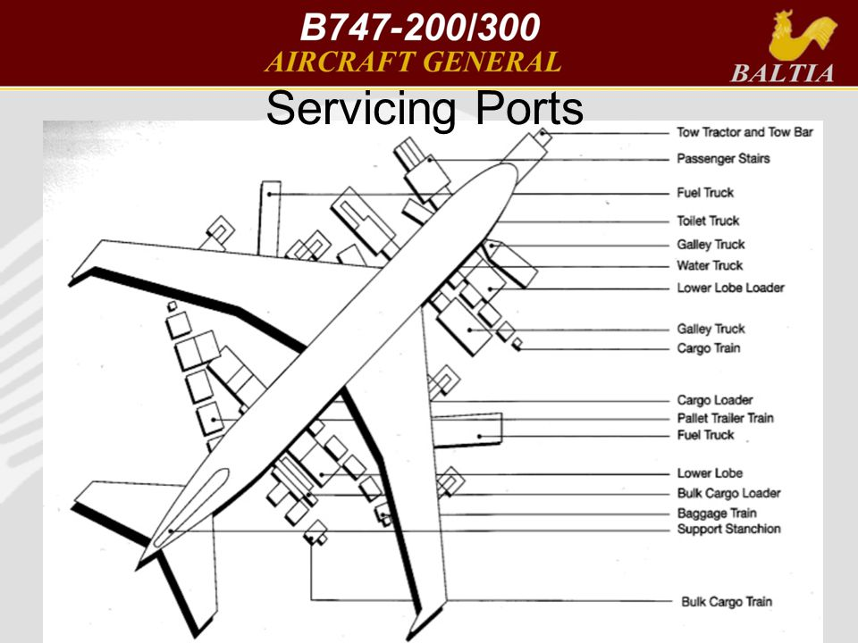 Servicing Ports AOM v2.