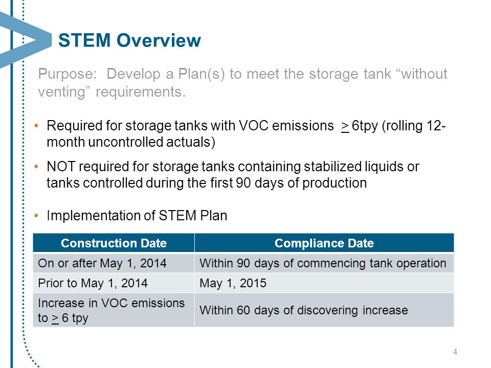 STEM Overview Purpose: Develop a Plan(s) to meet the storage tank without venting requirements.