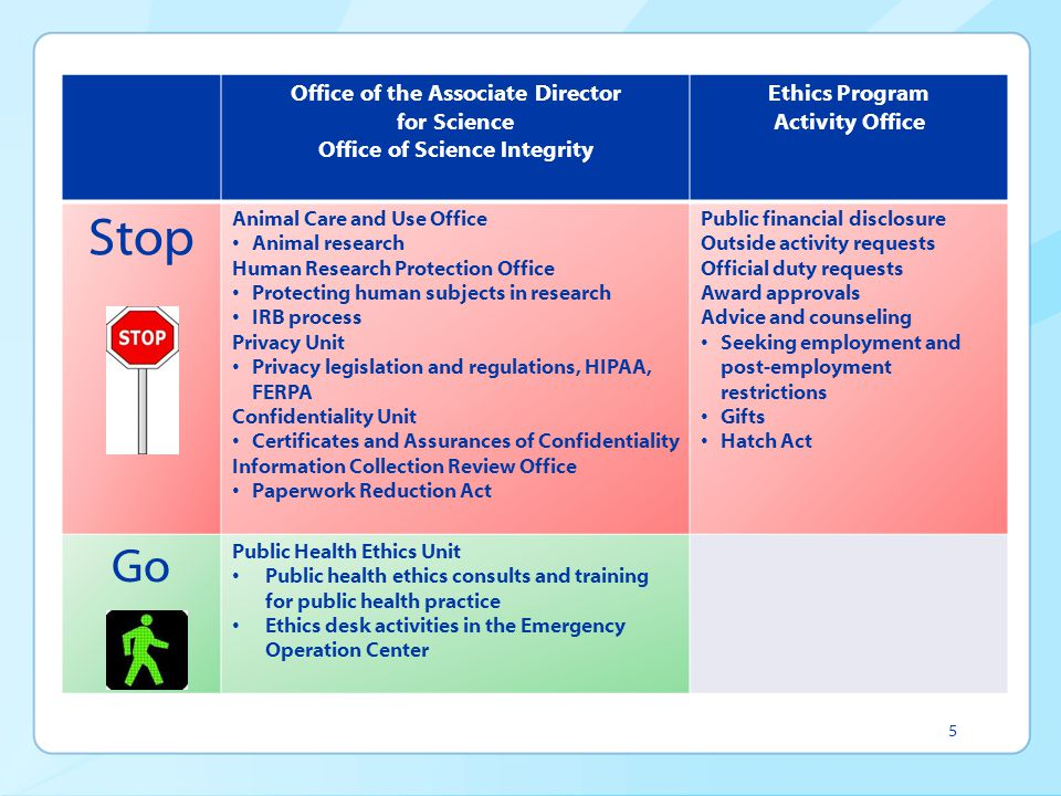 Office of the Associate Director Office of Science Integrity