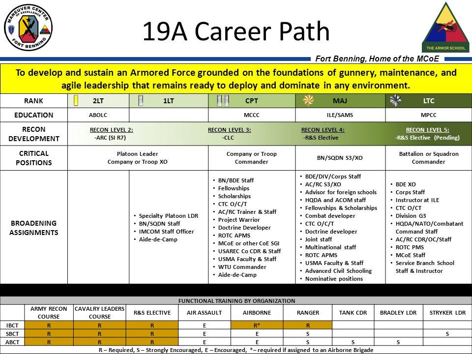 19A Career Path