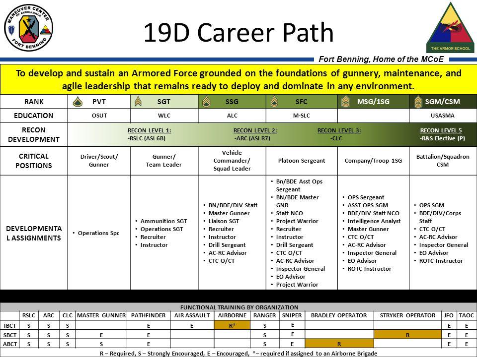 19D Career Path