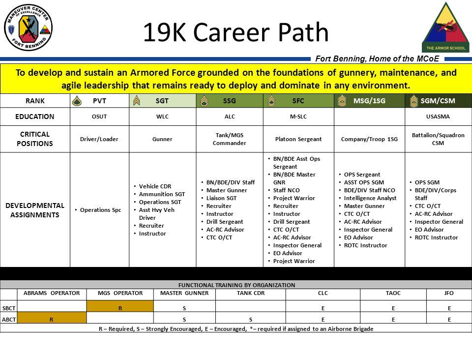 19K Career Path