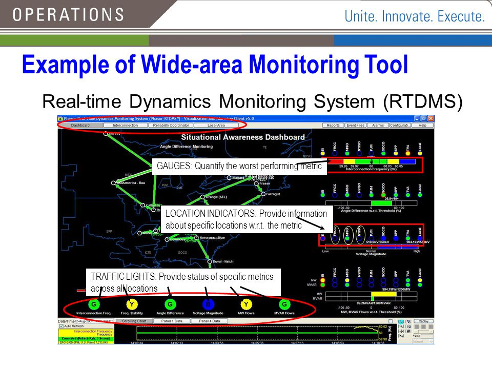 Example of Wide-area Monitoring Tool