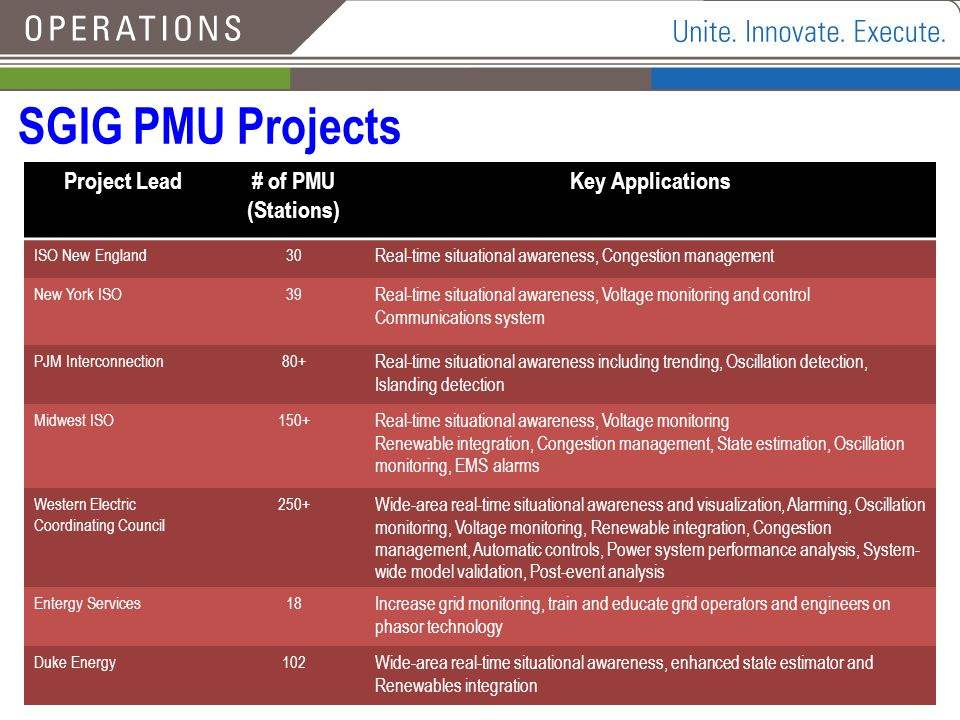 SGIG PMU Projects Project Lead # of PMU (Stations) Key Applications